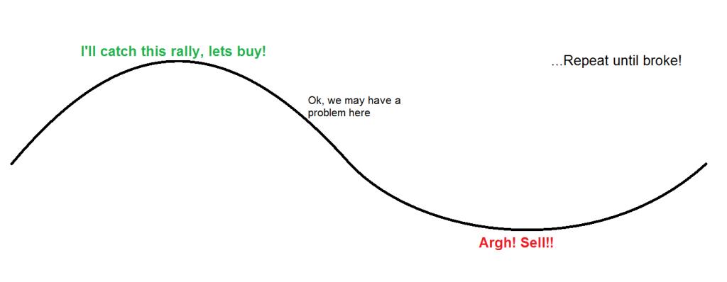 Unfortunate investor cycle